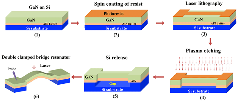 (1) The as-grown GaN epitaxial film on Si substrate. Except for the AlN buffer layer, no strain removal layer is used. (2) Spin coating of the photoresist on the GaN-on-Si sample. (3) Laser lithography to define the pattern for the double clamped bridge configuration. (4) Plasma etching to remove the GaN layer without photoresist. (5) Chemical etching to release Si under the GaN layer. Therefore, the air gap is formed. (6) The final device structure of the double clamped bridge resonator. We use the laser doppler method to measure the frequency shift and resolution under different temperatures. Courtesy of Liwen Sang.
