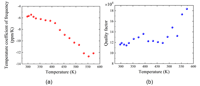 (a) The temperature coefficient of frequency (TCF) of the GaN resonator at different temperature; (b) The quality factor of the GaN resonator at different temperature The temporal stability of a resonator is defined by temperature coefficient of frequency (TCF). TCF indicates a change of the resonance frequency with changing temperature. For the Si MEMS resonator, its intrinsic TCF is ~ -30ppm/K. Several methods were proposed to reduce the TCF of Si resonator, but the quality factors of the system were greatly degraded. The quality factor of a resonator in the system can be used to determine the frequency resolution. A high quality factor is required for the accurate frequency reference. The developed GaN resonator in this work can simultaneously achieve a low TCF and high quality factor up to 600 K. The TCF is as low as -5 ppm/K. The quality factor is more than 105, which is the highest one ever reported in GaN system. Courtesy of Liwen Sang.