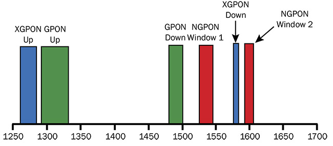 Wavelength division multiplexing passive optical network (WDM PON) wavelength bands. G: gigabit; NG: next-generation; XG: 10G. Courtesy of Iridian Spectral Technologies.