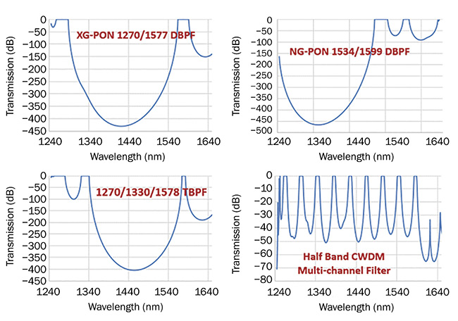 Examples of multiband optical filter curves — such as XGPON, NGPON, triple band, and CWDM (coarse wavelength division multiplexing) multiband — in a passive optical network. DBPF: dual-bandpass filter; TBPF: triple-bandpass filter. Courtesy of Iridian Spectral Technologies.