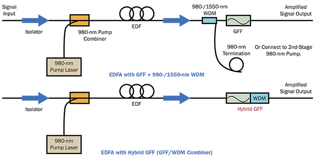 A schematic of a traditional erbium-doped fiber amplifier (EDFA) system employing components of both a gain-flattening filter (GFF) and an optical add-drop module (OADM), versus a system with a single hybrid GFF. Courtesy of Iridian Spectral Technologies.