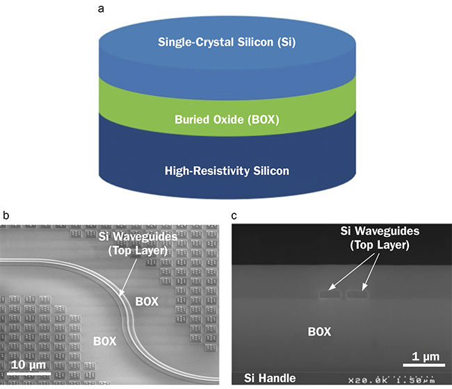 Figure 2. A schematic view of a photonic SOI substrate (a). A tilted scanning electron microscopy view of a silicon waveguide fully etched into the top silicon layer (b). A cross-sectional SEM image of a twin-waveguide directional coupler etched into the top silicon layer (c). Courtesy of CEA-Leti.