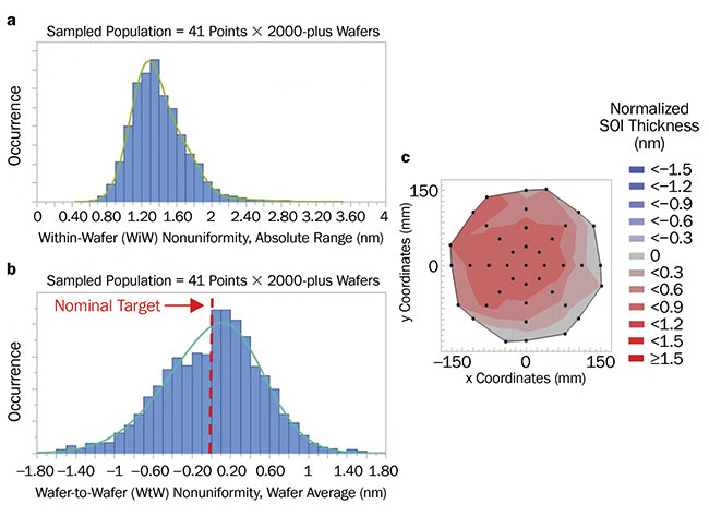 Figure 3. Within-wafer (a) and wafer-to-wafer (b) statistics of thickness nonuniformity in the top silicon layer on 300-mm photonic SOI wafers. A sampled population of over 2000 wafers is reported, while the data has been measured via 41-point wafer-scale ellipsometry (c). Specifically, within-wafer nonuniformity (a) reports the absolute range when considering all measured points among the whole wafer population, while wafer-to-wafer nonuniformity (b) refers to the 41-point average thickness deviation of each wafer with respect to the nominal target (red dashed line). Courtesy of SOITEC.