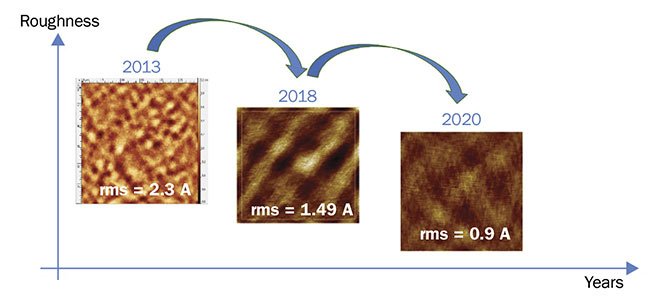 Figure 4. Top-layer silicon surface roughness measured with 30- × 30-µm atomic force microscopy scans, showing SOI evolution over the last few years. Today, processing technology can deliver 300-mm photonic SOI wafers with angstrom-level hill-to-valley surface roughness, providing cutting-edge material quality to integrated optics applications. Courtesy of SOITEC.