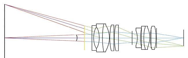 Figure 3. The angle between the marginal rays defines the numerical aperture of the lens. Marginal rays (red) and chief rays (purple). Courtesy of Edmund Optics.