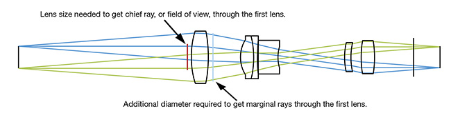 Figure 4. Demonstration of the effects of numerical aperture on the size of the first lens element. Courtesy of Edmund Optics.