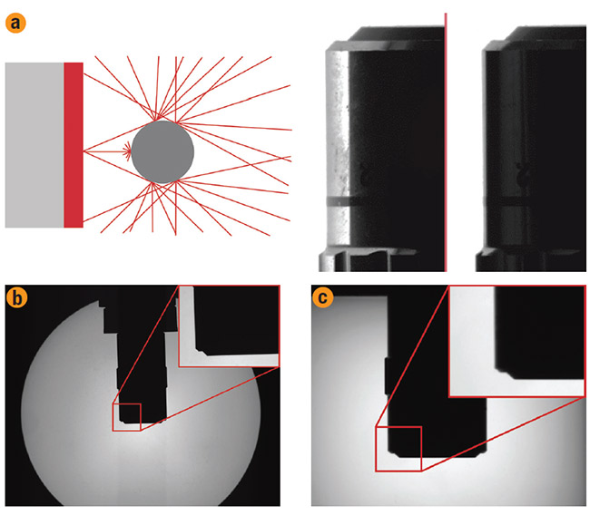 Figure 5. Depiction of light rays scattering off the edges of an object and of blurry edge contrast on the silhouette of an objective using a conventional backlight (a). Depiction of sharp edge contrast on the silhouette of an objective using a telecentric backlight (b). Depiction of slightly blurrier edge contrast on the silhouette of an objective using a collimated area backlight (c). Courtesy of Edmund Optics.
