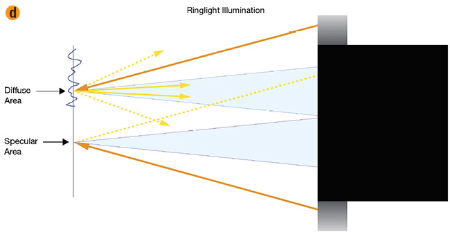 Figure 6. Depictions of images captured using a telecentric lens and in-line illumination (a) and ringlight illumination (b). In-line illumination (c) versus ringlight illumination (d). The blue cones show rays that can be imaged by the telecentric lens, the orange lines show the rays that are emitted from the illuminator, the solid yellow lines show rays that make it back into the lens, and the dashed yellow lines show the rays that do not make it back. Courtesy of Edmund Optics.