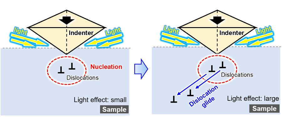 Schematic illustration of how light affects the nucleation (birth) of dislocations (slippages of crystal planes) and dislocation motion, when the sample is also placed under mechanical loading. The Nagoya University/Technical University of Darmstadt research collaboration has found clear evidence that propagation of dislocations in semiconductors is suppressed by light. The likely cause is interaction between dislocations and electrons and holes excited by the light. Courtesy of Atsutomo Nakamura, Nagoya University.