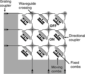 The architecture of the silicon photonic MEMS switch with gap-adjustable directional couplers. Light is coupled to the chip using the grating couplers. There are two pairs of the directional couplers and one comb-drive actuator per unit cell. The light paths on the chip are controlled by changing the gap spacing of each directional coupler. Courtesy of SPIE via Han et al.