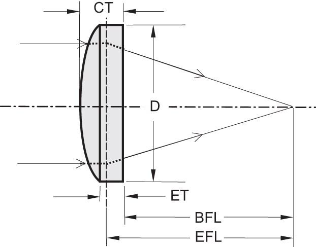 Aspheric Lenses