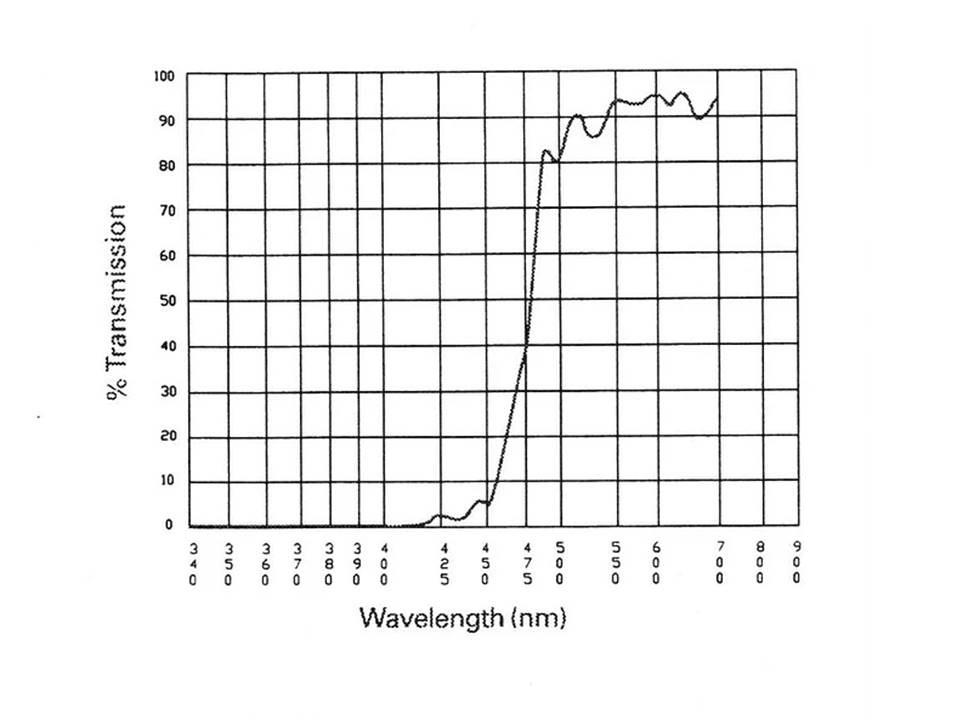 CCL UV Dichroic Reflectors