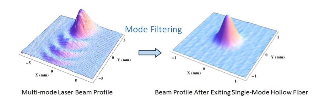 Mid-IR Single Mode Hollow Fiber Optics