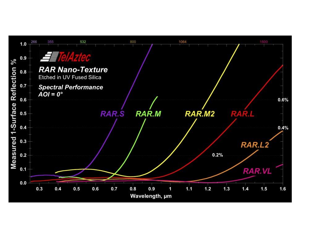 RAR-S Nano-Texture
