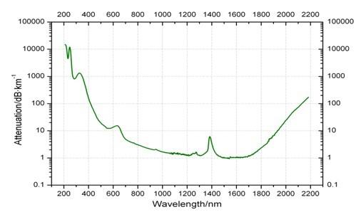 Visible-NIR Low Hydroxyl Spectrum Analysis Optical Fibers