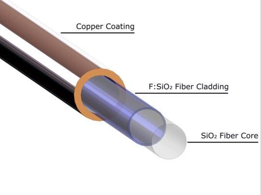 Metal Coated High Temperature Fiber, Copper