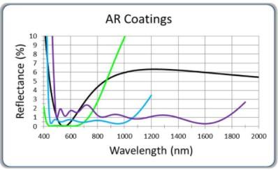 AR (Anti-reflective) Coatings