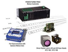 Delta Tau's New laser Galvanometer Interface
