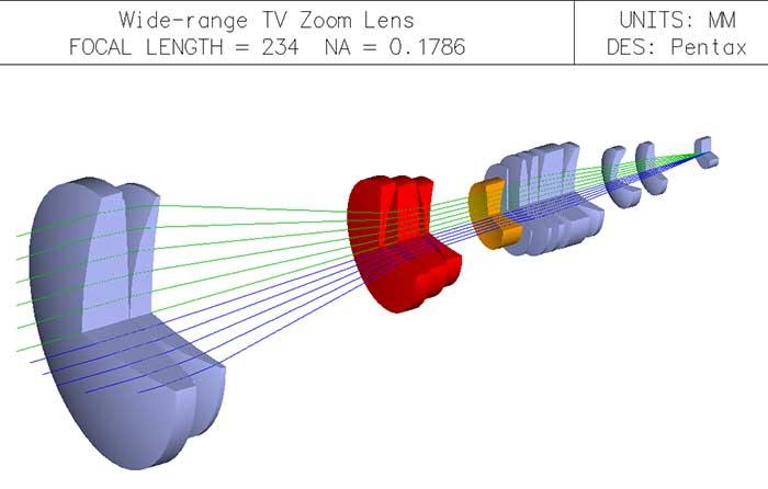 Optics Software