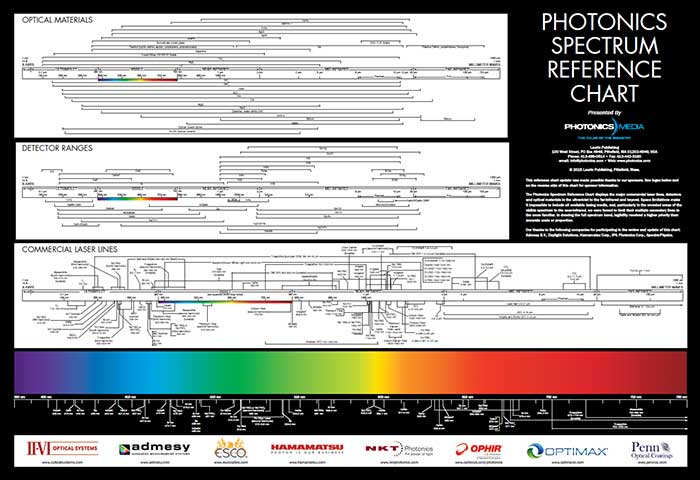 Photonics Spectrum Reference Chart