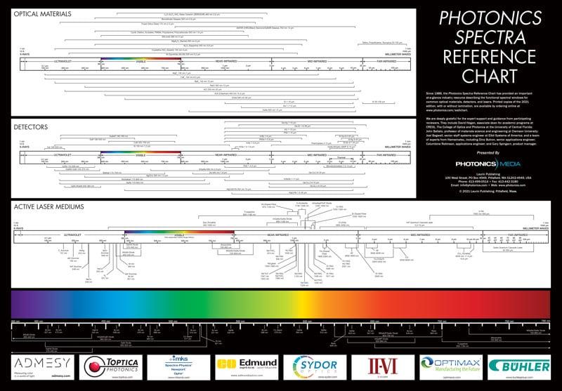 Photonics Media - Photonics Spectrum Reference Chart