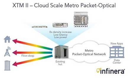 Packet-Optical Platform