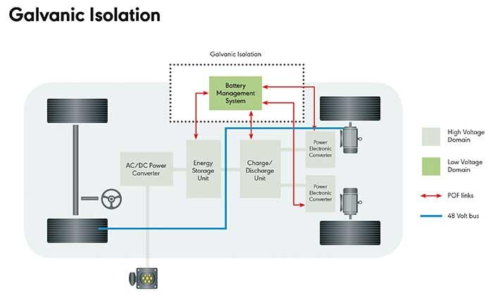 Plastic Optical Fiber Connections for Battery Management