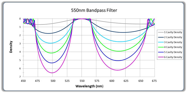 Evaporated Coatings' Bandpass Filters