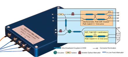 Gould's Broadband Fiber Optic Components