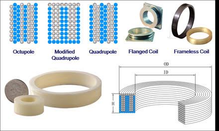 General Photonics Fiber Coil