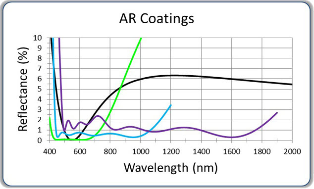 Evaporated Coatings' AR (Anti-Reflective) Coating