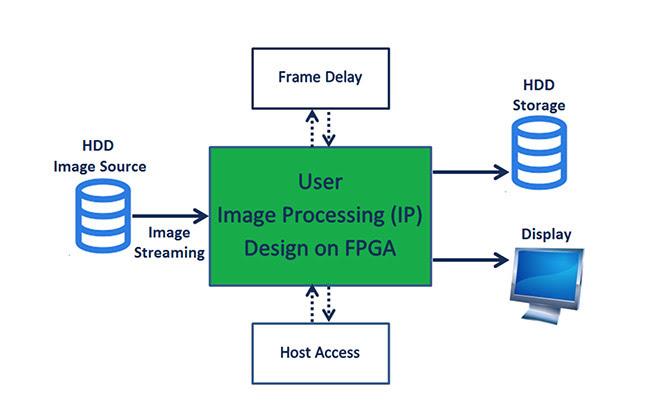FPGA Tool