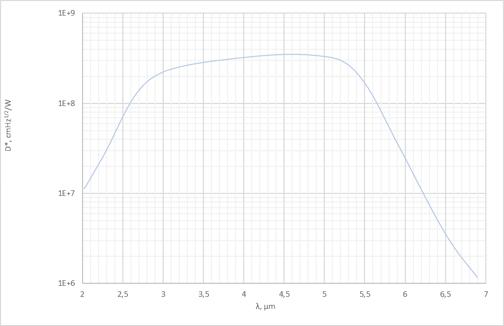 Vigo spectral response