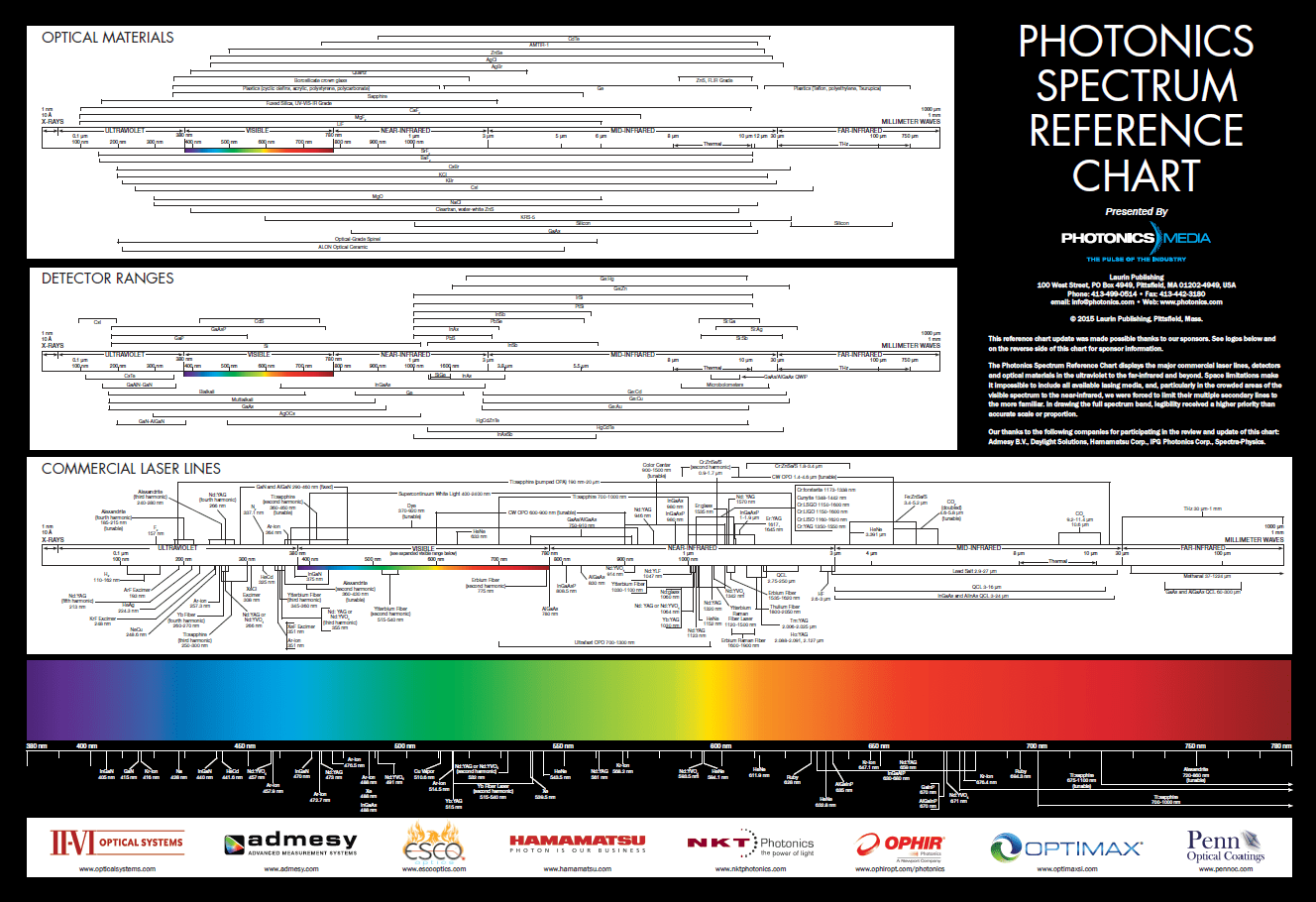 Photonics spectrum reference chart photonics media bookstore photonics spectrum reference chart photonics media bookstore photonics nvjuhfo Images
